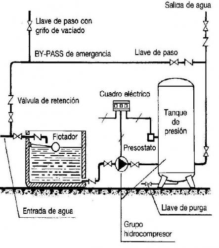 Imagen esquema grupo de presion for Grupo de presion de agua para edificios